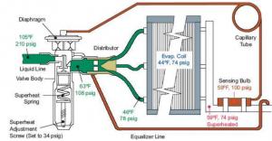 Hình 3 cấu tạo van tiết lưu điều hòa