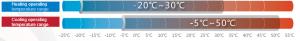 nhiệt độ làm việc điều hòa trung tâm Trane VRF