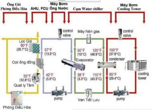 Hệ thống chiller giải nhiệt nước