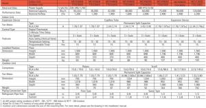 thông số kỹ thuật MCV-TTK trane